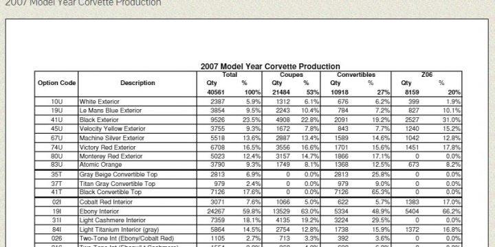 2007 Model Year Corvette Production