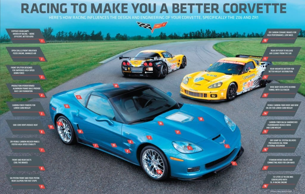 2010 Corvette Racing's second-generation C6.R will be powered by a new 5.5L production-based V-8, to compete in the new unified GT class in the 2010 American Le Mans Series as well as the GT2 class at the 24 Hours of Le Mans.