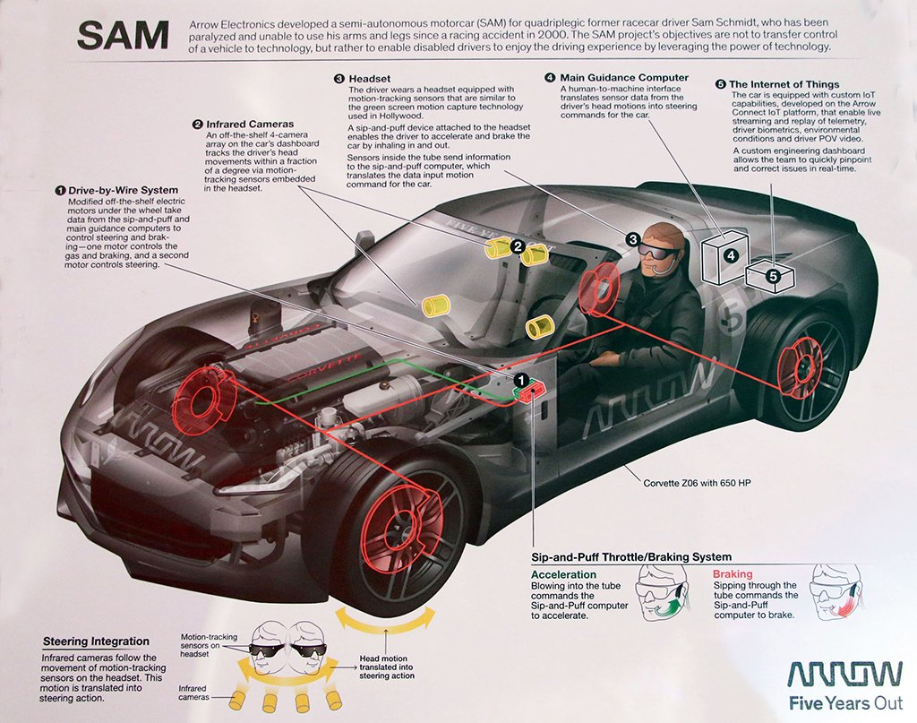 Arrow launched the Semi-Autonomous Motorcar (SAM) project in 2014. The current SAM car is a 2016 Corvette C7 Z06 modified so that a quadriplegic former IndyCar driver, Sam Schmidt can drive using only his head to control the car.