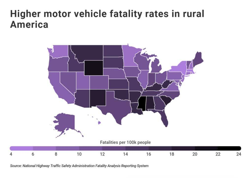 Higher motor vehicle fatality rates in rural America