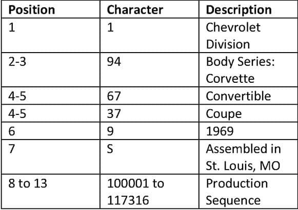 1970 Corvette Vehicle Identification Numbers Decoder